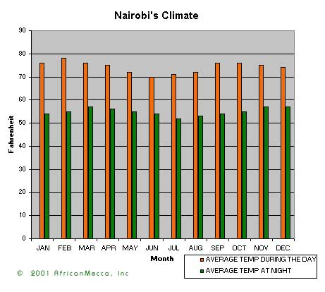 Temperature and Rainfall in Nairobi Kenya